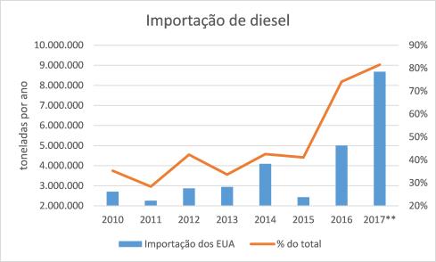 Import_Diesel_dos EUA